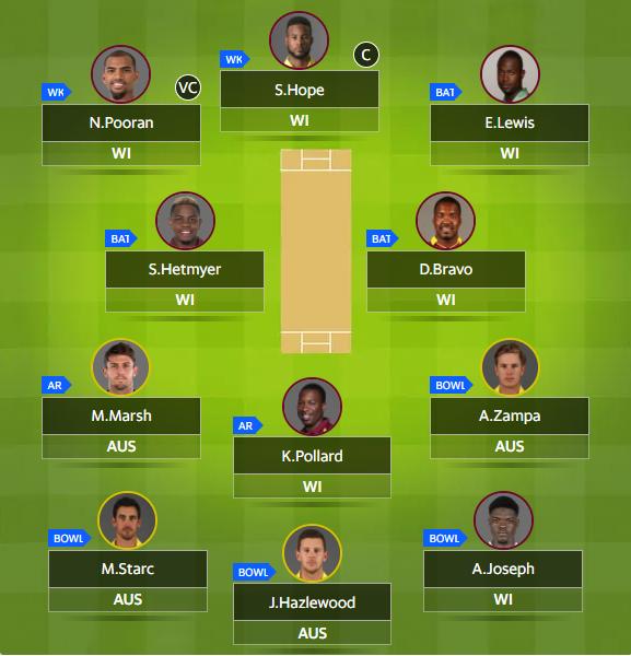 Today Match-AUS vs WI Dream11 Team Prediction, Australia ...